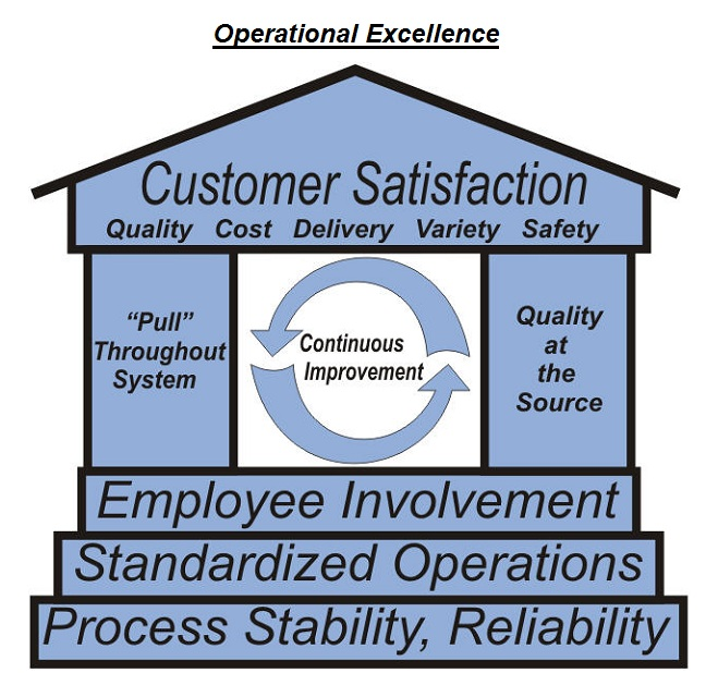Operational excellence operational excellence diagram lean alt thecheapjerseys Images