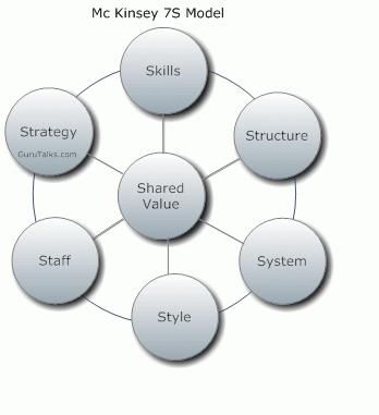 organizational effectiveness diagrams wiring diagram detailed Scooter Wiring Diagram organizational effectiveness mckinsey 7s framework for organization school effectiveness diagrams organizational effectiveness diagrams