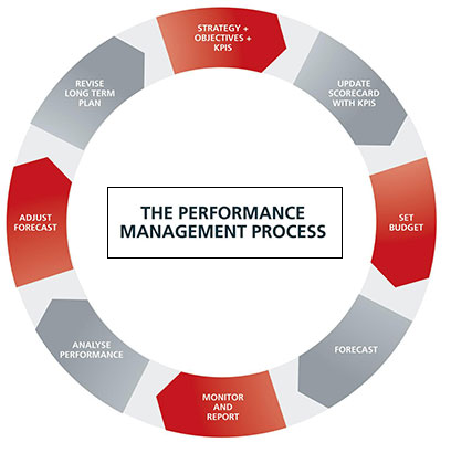 performance management activities Performance management is about creating a culture which encourages the continuous improvement of business processes and individuals' skills, behaviour and contributions.