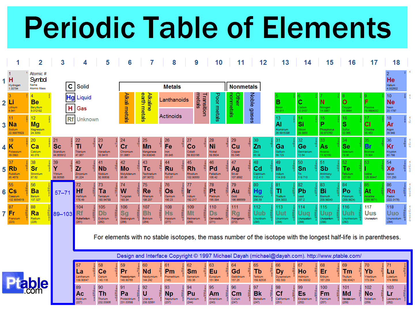 Periodic table of elements table of elements periodic table source mendeleev periodic table of elements alt gamestrikefo Images