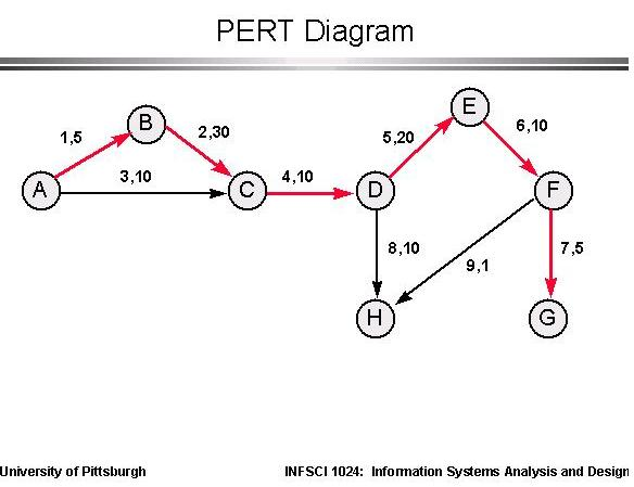 pert diagram - pert analysis - pert chart