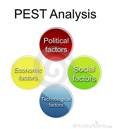 Best Pest Analysis  Pest Analysis Example  Pest Analysis