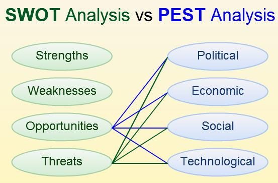 Pest Analysis - Pest Analysis Example - Pest Analysis Framework