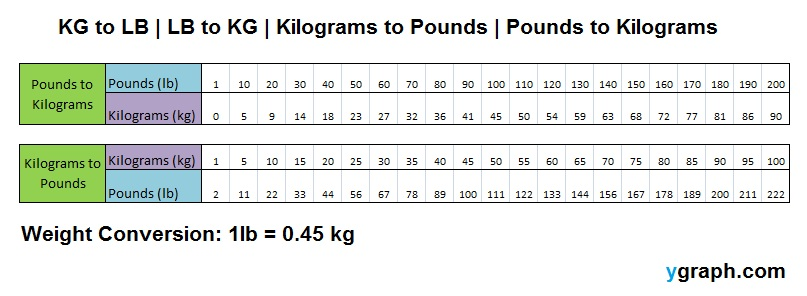 Kg To Lb - Lb To Kg - Kg To Lb - Lb To Kg Chart. Weight Conversion
