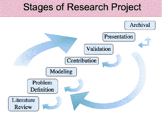 research process   research stages   research process stages    how to conduct research  a process flow chart that explains how research is performed including major research stages process