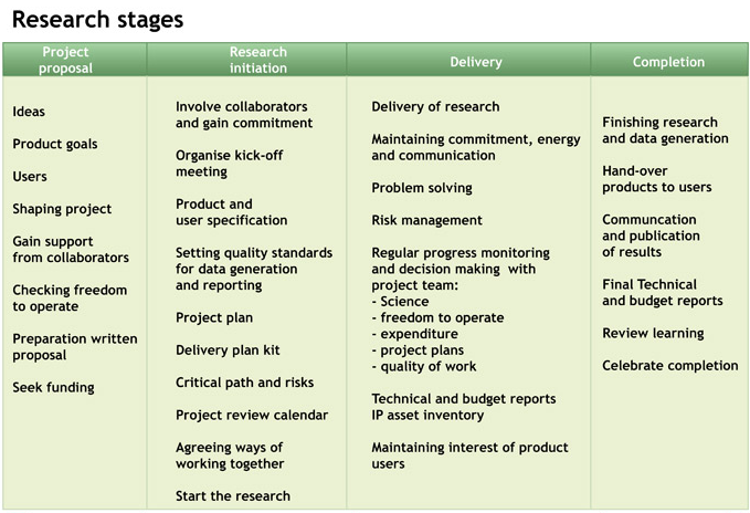 Research stages research process chart diagram research research stages include project proposal research initiation delivery research completion the key stages for research and development are shown in the sciox Choice Image