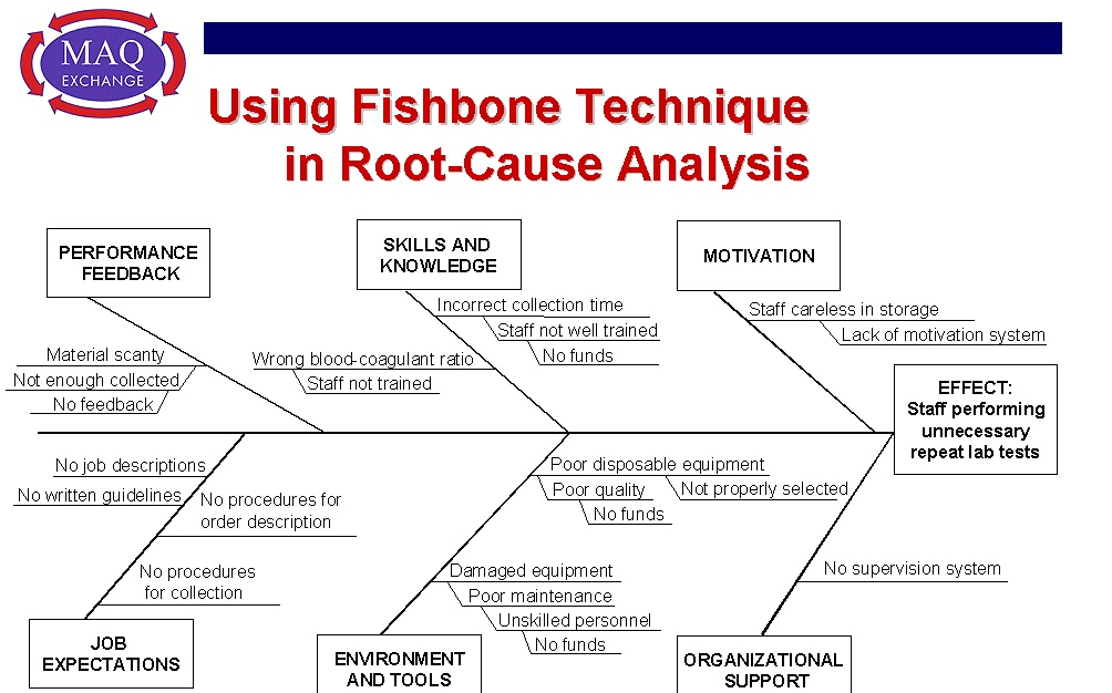 Root Cause Analysis  Root Cause Diagram  Root Cause Analysis