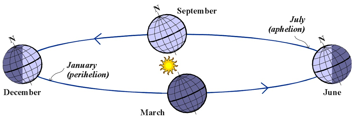 seasons diagram seasons chart summer fall winter spring  : earth seasons diagram - findchart.co