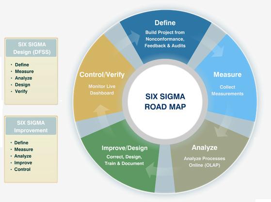 six sigma 6 sigma six sigma chart six sigma diagram 6 sigma rh ygraph com six sigma diagrama de pareto six sigma diagrama de pareto
