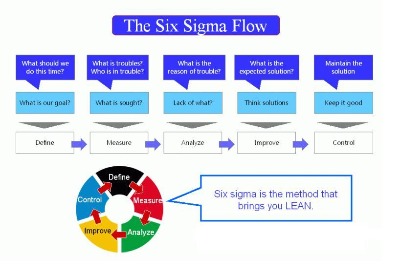 lean six sigma charts asli aetherair co rh asli aetherair co six sigma diagrama de pareto six sigma diagramm excel
