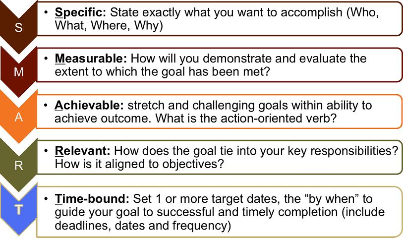 smart model for setting goals setting goals theory s m a r t rh ygraph com smart goals tree diagram Smart Goal PowerPoint Template