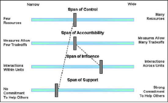 Span of control what resources do you control to get job done alt publicscrutiny Gallery