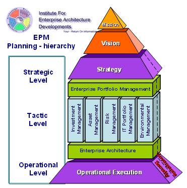 Strategy diagram business strategy model strategy for Ea definition
