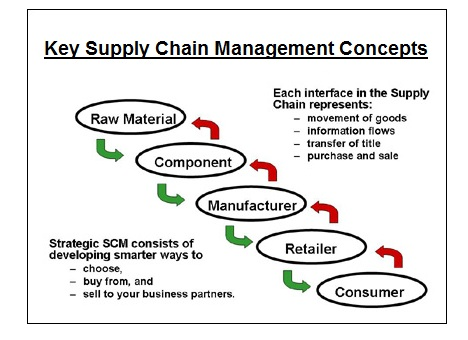 Diagram Of Supply Chain Manufacturing Free Vehicle Wiring Diagrams