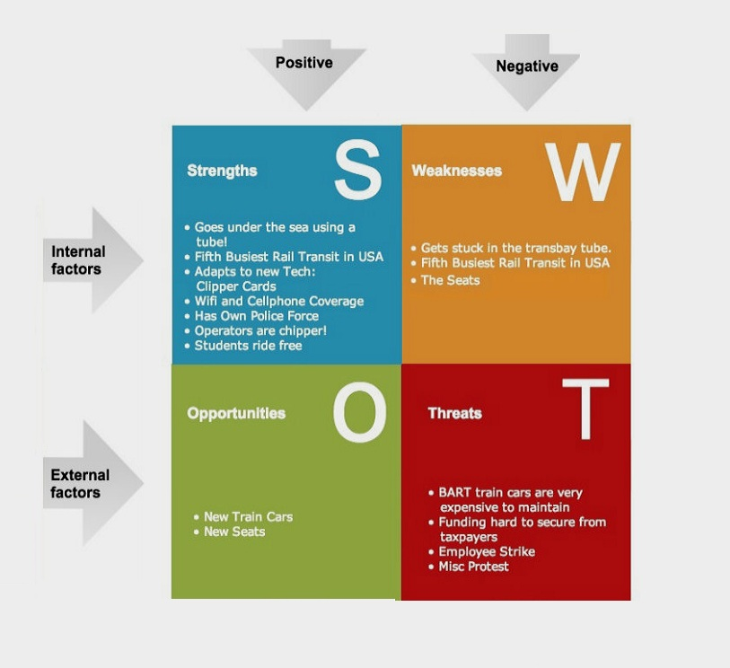 Swot Analysis Sample  Swot Analysis Example Business Model