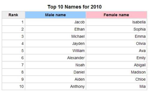 Popular Baby Names 2010s Most Chart