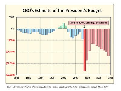 Us Deficit Graph Usa American Chart Debt Source Midknightgraphs