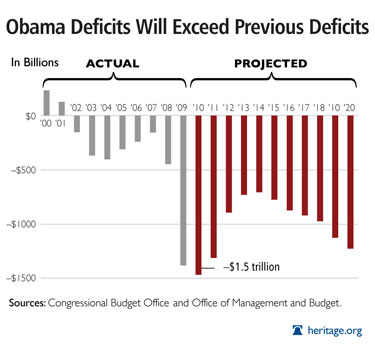 USA Deficit Graphs - us deficit graph - us deficit chart