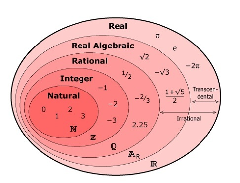 venn diagram math venn diagram showing numbers natural integer rh ygraph com Venn Diagram Worksheet Venn Diagram Template