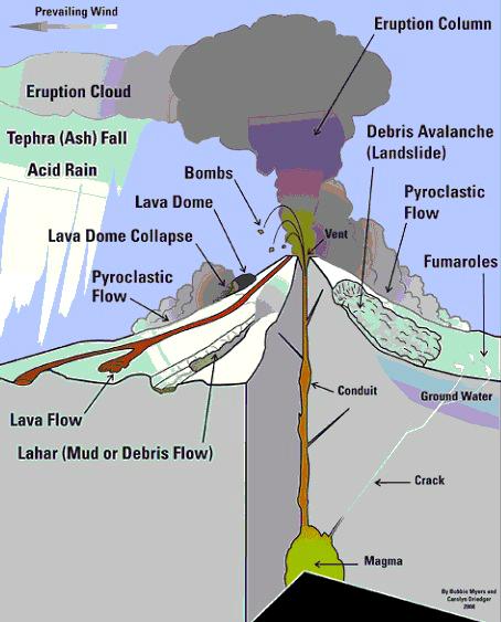 volcano diagram volcano chart volcano eruption diagram