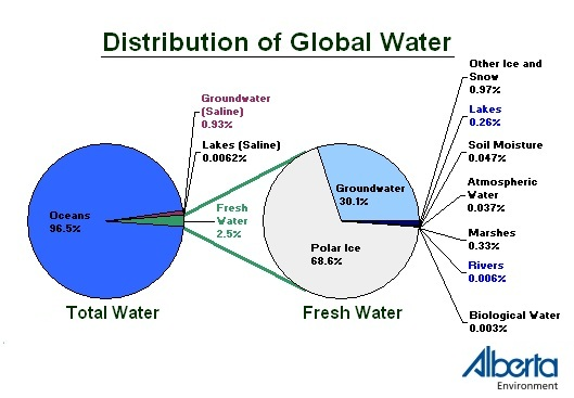 water chart distribution of global water fresh water chart where is fresh water diagram. Black Bedroom Furniture Sets. Home Design Ideas