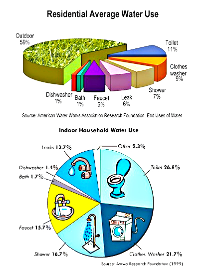 waterusediagram 20130103T041710 7cgxkv6 water use diagram water use chart use of water water usage